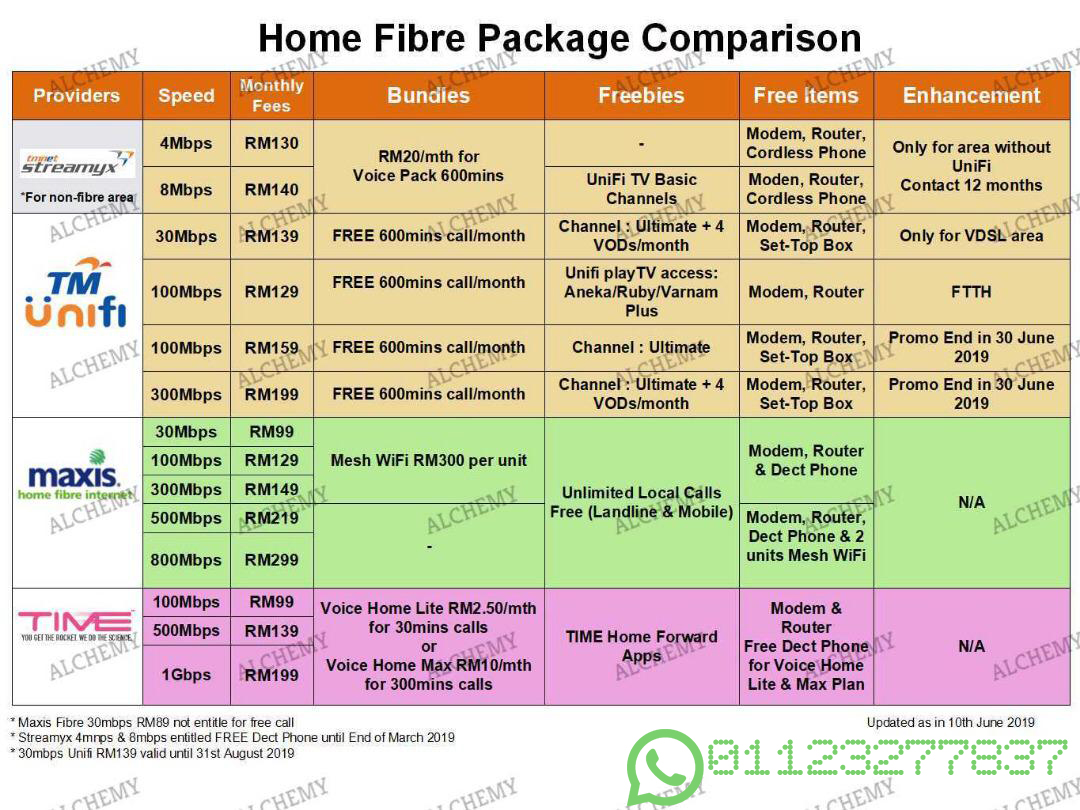 Streamyx, TM Unifi, Maxis, TIME Package - Home package